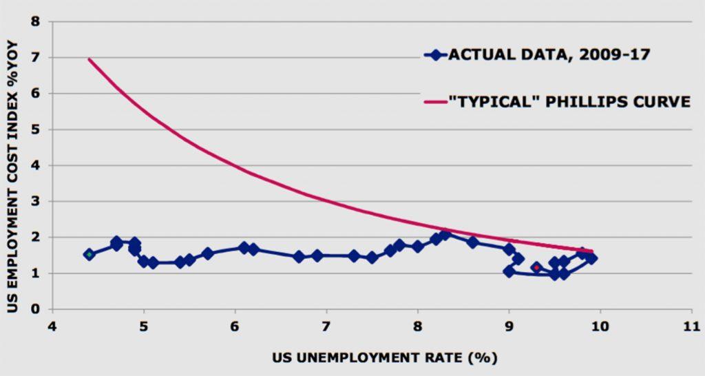 Negli USA la curva di Phillips non ha funzionato (fonte: Invesco)