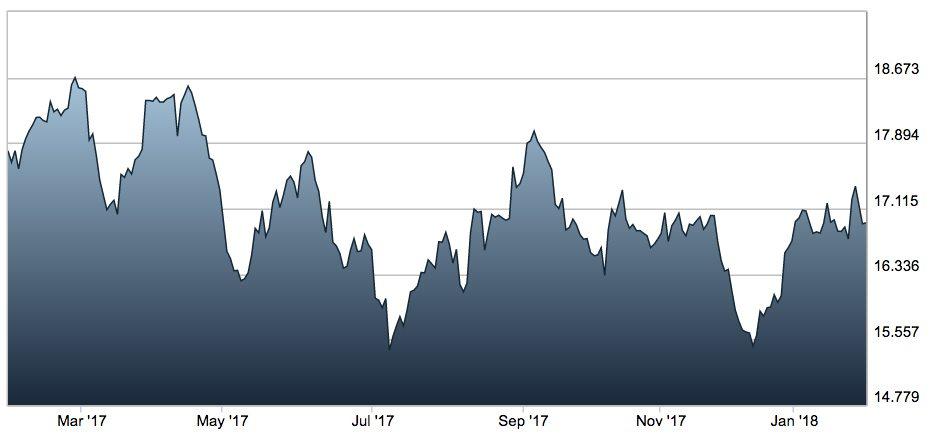 68bef7a05c Andamento dell'argento negli ultimi 12 mesi. (Fonte: London Stock Exchange)