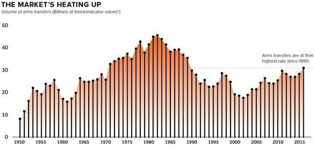 L'andamento del mercato degli armamenti (Fonte: Fonte: Stockholm International Peace Research Institute)