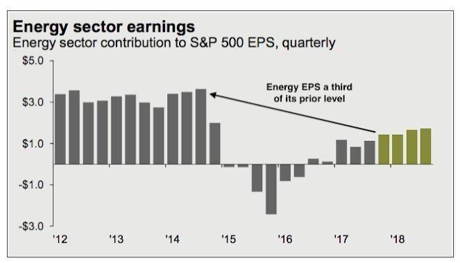 L'andamento dei titoli energetici in termini di earning per share (Fonte: JP Morgan)