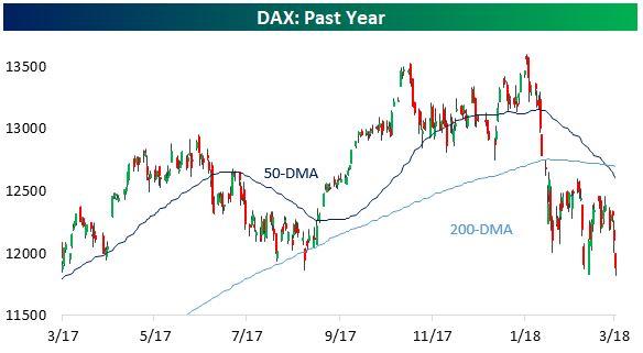 Grafico 2: l'andamento delle medie mobili dell'indice DAX di Francoforte (fonte: seekingalpha.com)