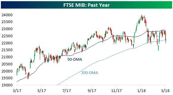 Grafico 1: l'andamento delle medie mobili dell'indice FTSE MIB di Milano (fonte: seekingalpha.com)