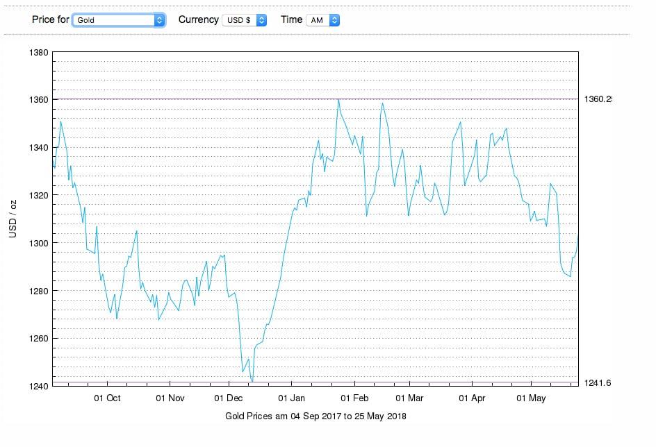 LBMA - Prezzi dell'oro