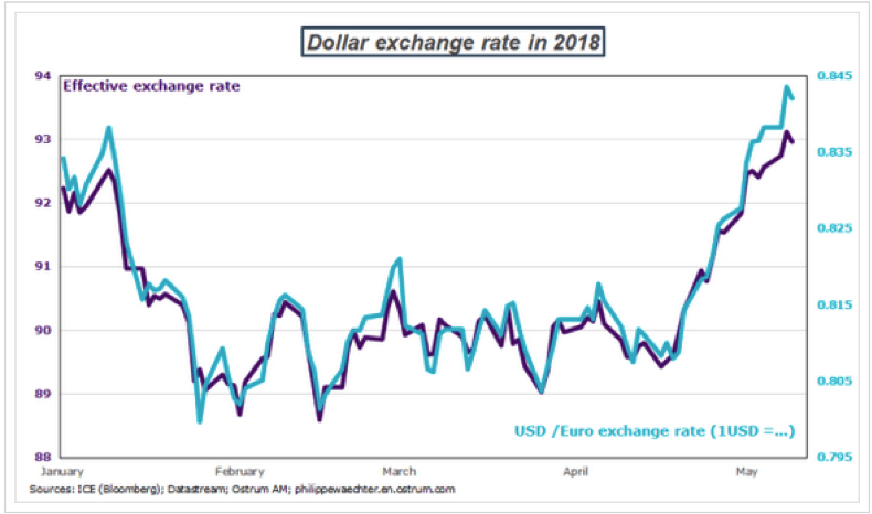 Il tasso di cambio euro/dollaro nel 2018