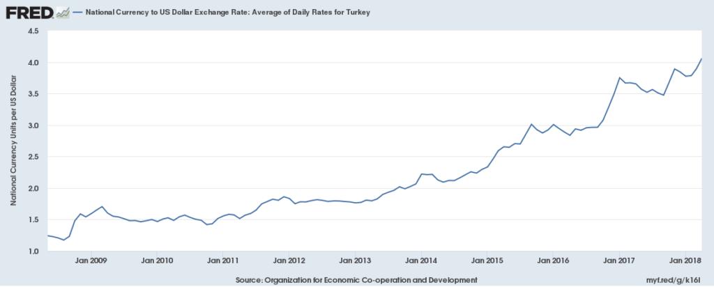 valutakurs us dollar
