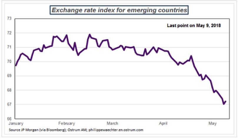 L'indice valutario JP Morgan EM