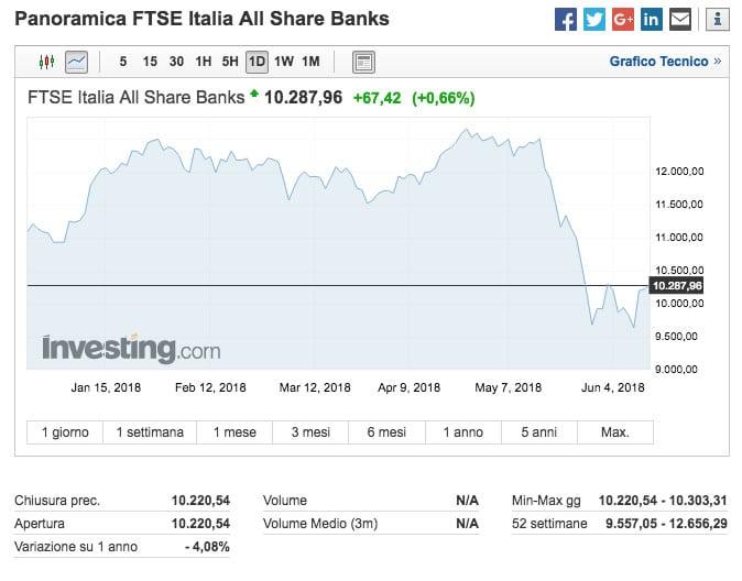L'andamento dell'indice FTSE Italia All Share Banks (FTIT8300) negli ultimi sei mesi (Fonte: Investing.com)