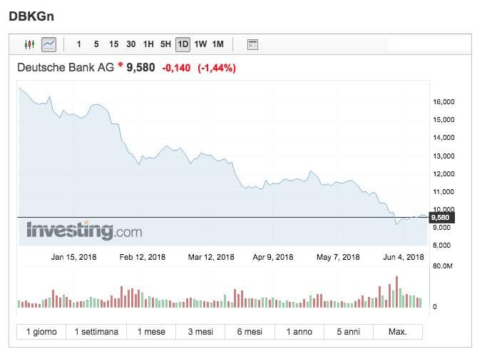 L'andamento dell'indice Deutsche Bank DE0005140008 da gennaio 2018 (Fonte: Investing.com)