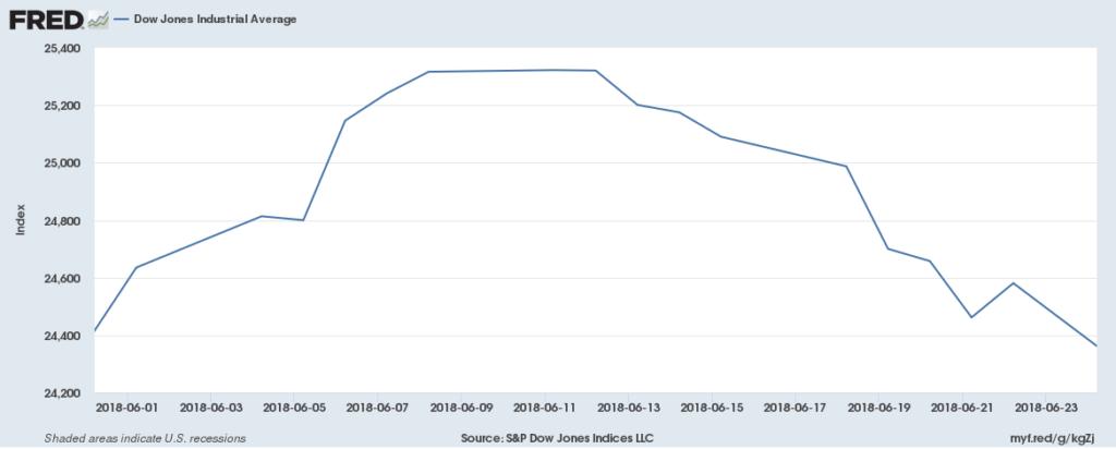 L'andamento a giugno dell'indice DJIA (Fonte: fred.stlouis.org)