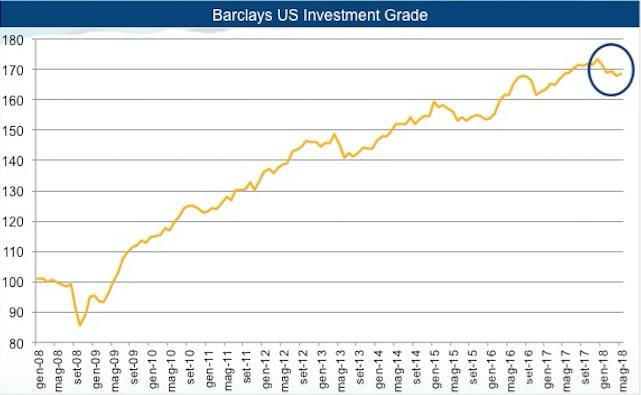 Da inizio anno i titoli investment grade hanno perso il 3% (Fonte: Hedge Invest SGR su dati Barclays)