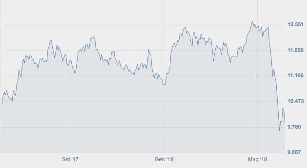 L'andamento dell'indice FTSE Italia Banche nell'ultimo anno (Fonte: www.borsaitaliana.it)