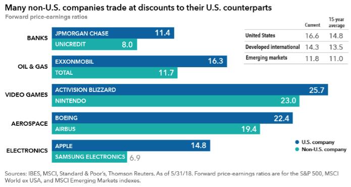 Il confronto tra i rapporti p/e di aziende USA e non USA (Dati al 31 maggio 2018)