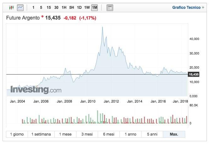 b6d2c1d197 Argento, ecco cosa potrebbe scompaginare le previsioni di prezzo stabile