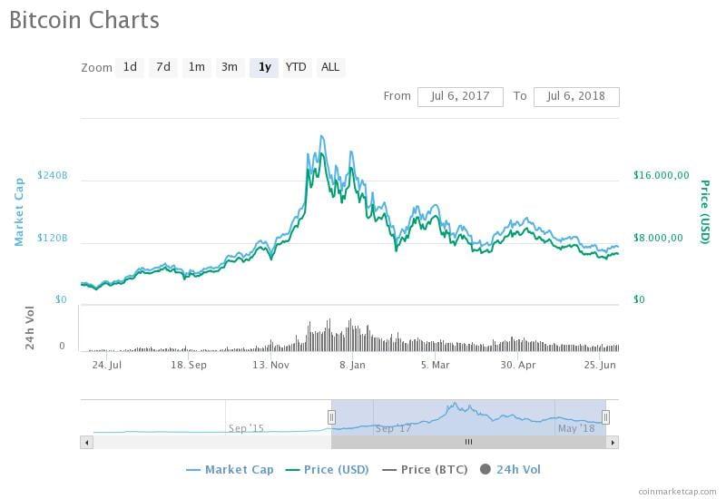 Quotazioni e market cap del bitcoin negli ultimi 12 mesi (Fonte: Coinmarketcap.com)