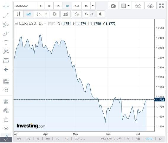 L'andamento del cambio euro/dollaro USA da marzo (Fonte: investing.com)