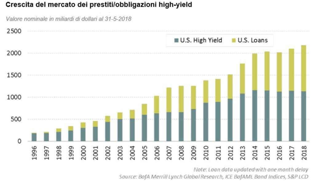 Crescita del mercato dei prestiti/obbligazioni high yield