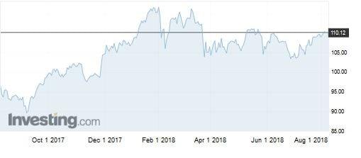 L'indice KBW Nasdaq Bank da agosto 2017 a oggi (Fonte: Investing.com)