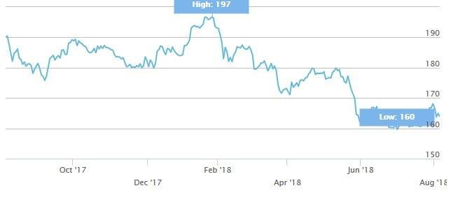 L'andamento dell'indice STOXX 600 nell'ultimo anno (Fonte: stoxx.com)
