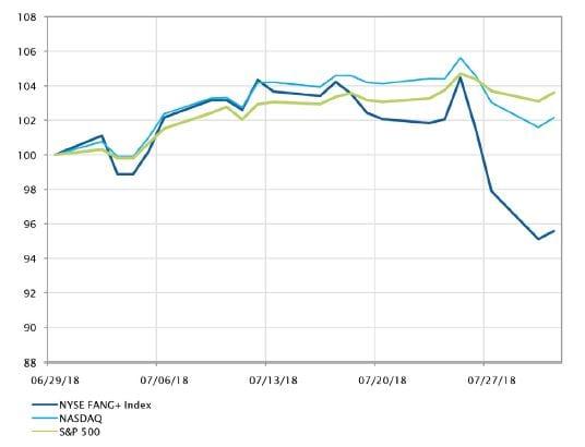 Andamenti degli indici NYSE FANG+, Nasdaq, S&P500 ricalcolati su base 100 (Fonte: Bloomberg, SYZ AM)