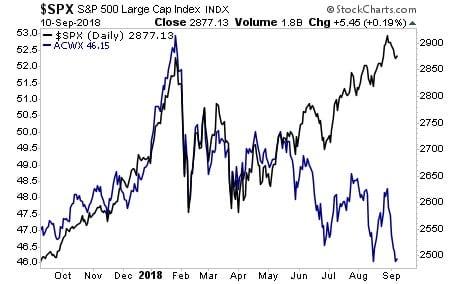 L'andamento di Wall Street (linea nera) e dell'azionario globale non USA (linea blu). Scale: a sinistra ETF iShares MSCI ACWI costruita su un paniere di titoli globali a medio-grande capitalizzazione USA esclusi; a destra Titoli S&P 500 a larga capitalizzazione