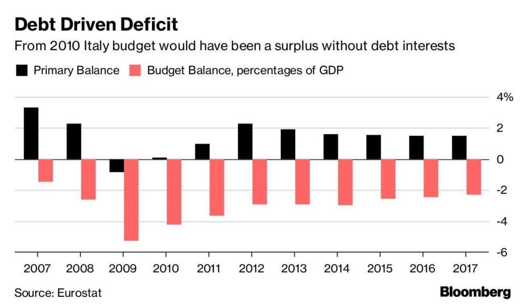 Il rapporto tra debito e deficit in Italia (Fonte: Eurostat)