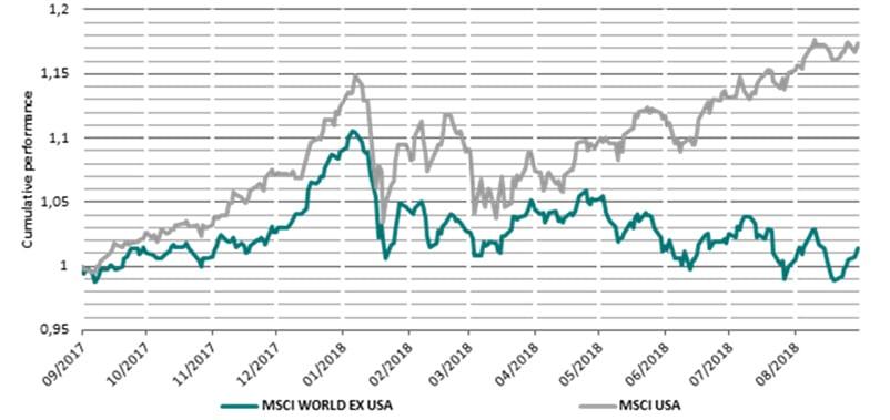 Divergenze tra USA e altri mercati (Fonte: Bloomberg)