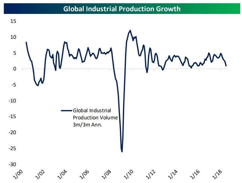 Produzione industriale globale