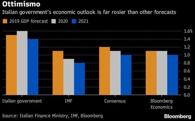 Le previsioni sul PIL italiano dal 2019 al 2021 (Fonte: MEF, FMI, Bllomberg)