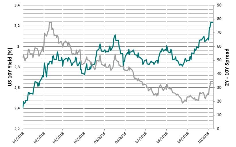 spread rendimento T bond a 2 e 10 anni (Fonte: Bloomberg. Dati al 08.10.2018)