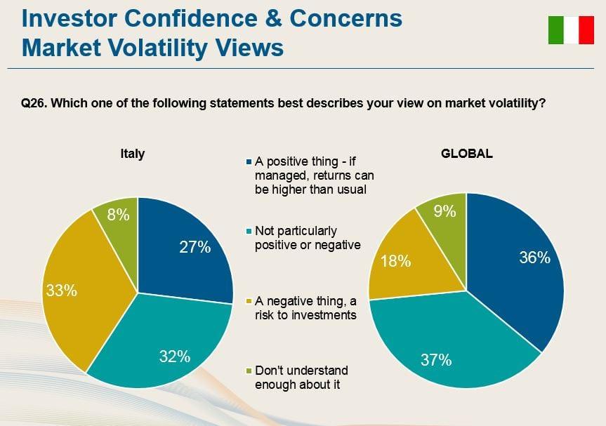 La preoccupazione degli italiani e degli investitori globali riguardo la volatilità