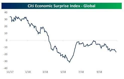 L'indice delle sorprese economiche di Citi