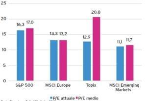 Rapporto P/E dell'indice S&P 500, MSCI Europe, Topix e MSCI Emerging Markets (Fonte: Bloomberg, T con Zero Invesco)