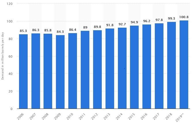 Domanda globale di petrolio dal 2006 al 2019 (stima) in barili/giorno (Fonte. Statista)
