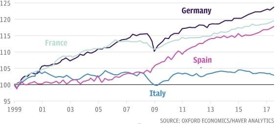 Produttività del lavoro nell'Eurozona (1° trimestre 1999 = 100)