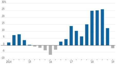 Andamento trimestrale degli utili dei titoli dello s&p 500 dal 2014 (2019 stima) - Fonte: Factset