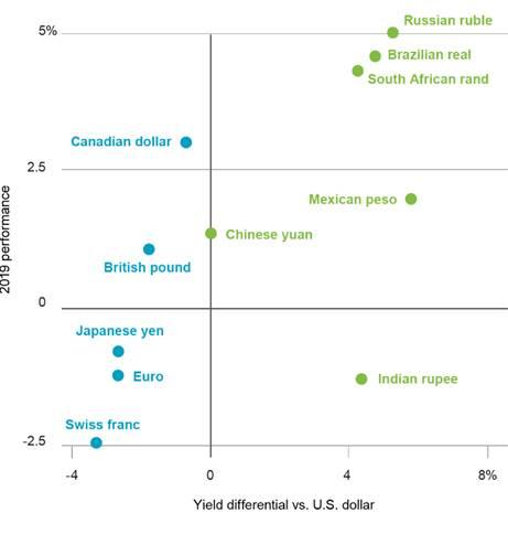 NOTA: Per determinare il rendimento viene utilizzato quello del corrispondente bond governativo a due anni americano e degli altri emittenti, nel caso dell'euro la media di Germania, Italia e Francia. La performance rispetto al dollaro è misurata da inizio anno al 13 febbraio 2019. In blu l'area sviluppata e in verde quella emergente.