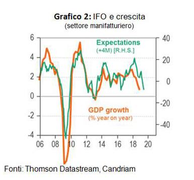 L'indice IFO (fiducia imprese tedesche) e crescita
