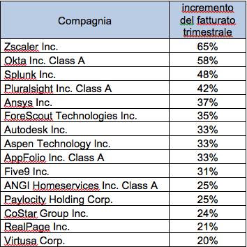 Le 15 aziende con ricavi trimestrali superiori al 20% (Fonte: Factset)