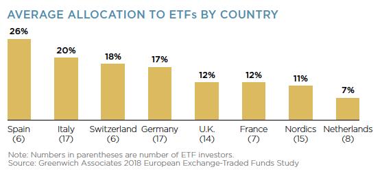 Allocazione di portafoglio in Etf per paese