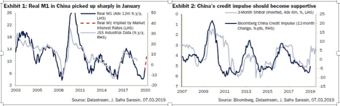 Grafici 3 e 4: da sinistra, l'andamento dell'aggregato monetario M1 in Cina e l'impulso al credito