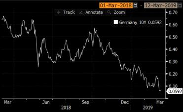 Grafico 1: l'andamento del Bund tedesco a 10 anni