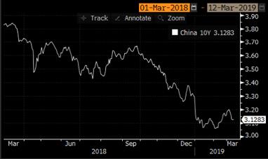 Grafico 2: l'andamento del titolo governativo cinese a 10 anni