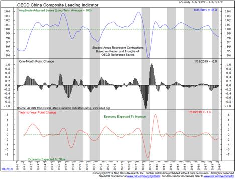 Grafico 5: l'andamento del Composite Leading Indicator in Cina