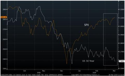 Sulla scala di sinistra l'S&P500, su quella di destra il rendimento del T-bond 10 anni