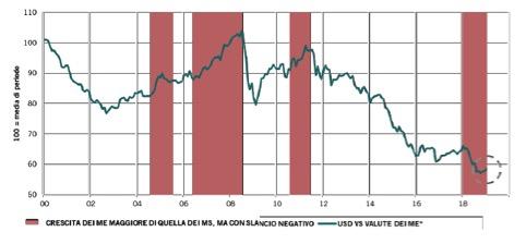 Principali valute dei mercati emergenti rispetto al dollaro e fasi di differenziale di crescita del pil tra mercati emergenti e mercati sviluppati (Fonte: Pictet Asset Management, CEIC, Datastream. Dati sulle valute a gennaio 2019)