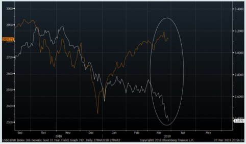 S&P500 (linea gialla scala sinistra) vs rendimento T-bond 10 anni (linea bianca scala destra)