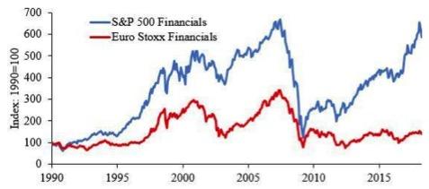 Andamento in Borsa dei titoli finanziari in Usa e in Europa (Fonte: Datastream Thompson Reuters)