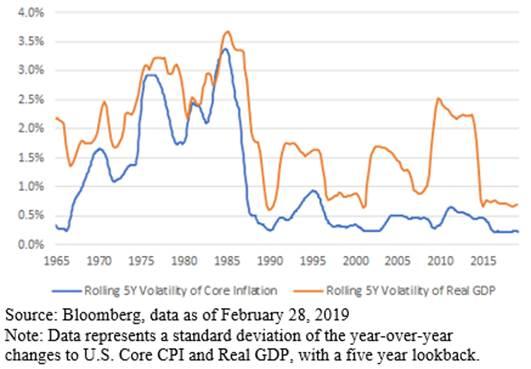 Volatilità di inflazione e Pil a confronto