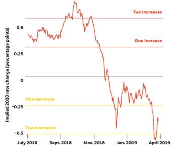Le aspettative di mercato sulle mosse della Fed (Fonte: BlackRock Investment Institute, sulla base di dati Bloomberg)