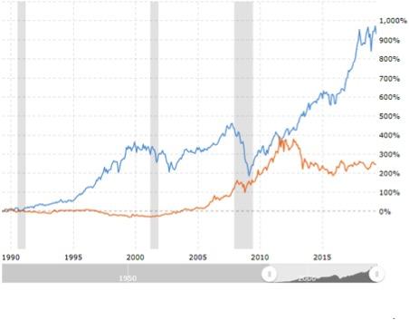 Ritorno in percentuale dell'investimento sull'indice Dow Jones e sull'oro (Fonte: Macrotrends)